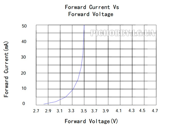 Вольт-амперная характеристика(ВАХ) SMD светодиода типоразмера 3528
